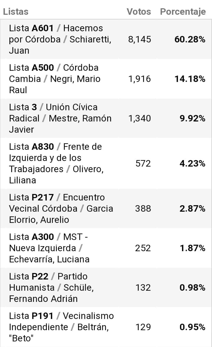 Datos oficiales de la localidad de Cosquín
