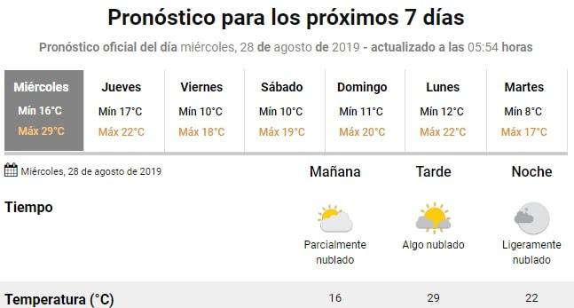 Jornada húmeda y con calor para hoy: máxima de casi 30º